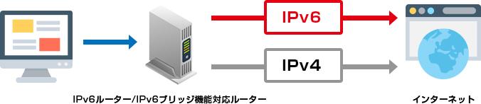 IPv4 IPv6 IPv6ルーター/IPv6ブリッジ機能対応ルーター インターネット